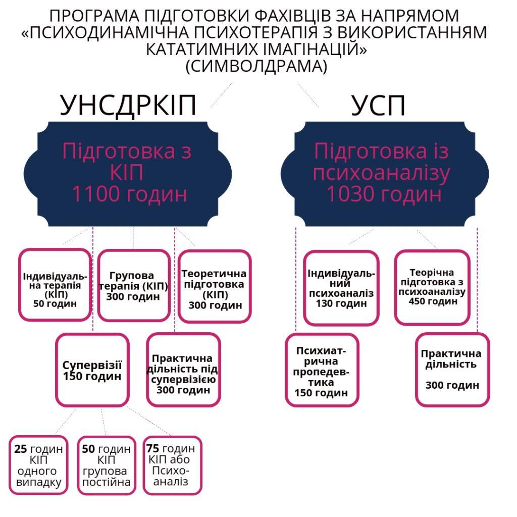 program simvoldrama